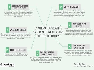 Infographic by Nottingham copywriter Camilla Zajac